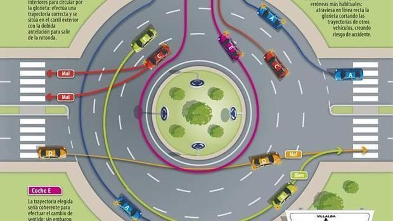 Circular por una rotonda - Infografía de la DGT